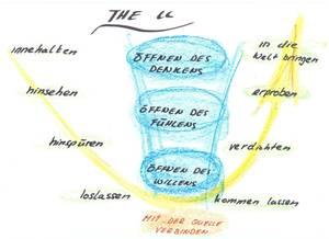 der U-Prozess